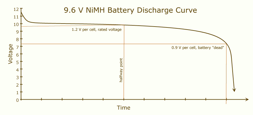 Li Ion Discharge Curve. This is the discharge curve